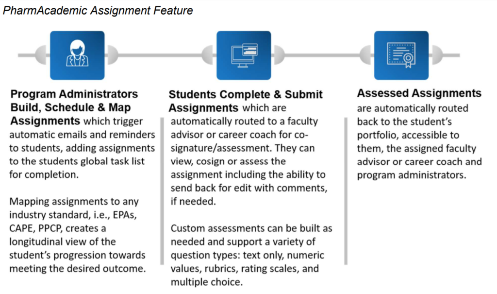 PharmAcademic's Assignment Feature and Managing Co-Curricular and EPA's