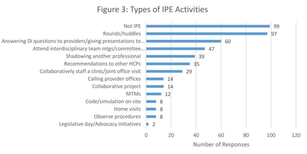 Types of IPE Activities