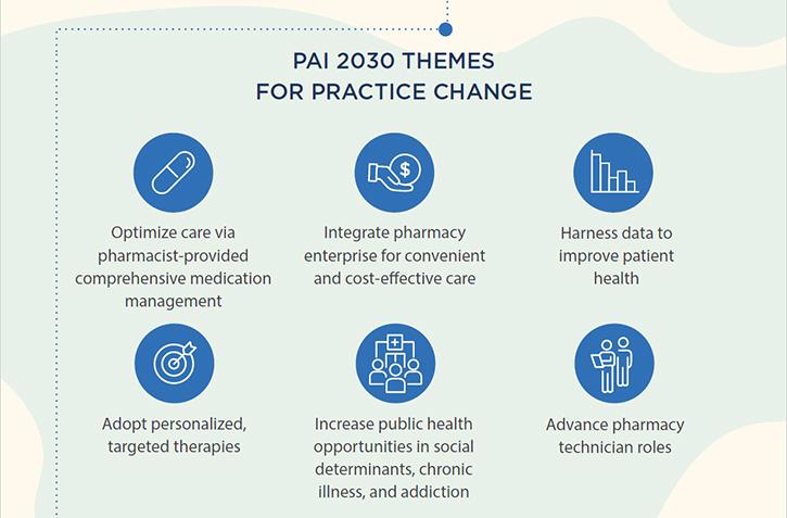 PAI 2030
